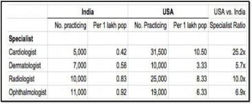 Statistics for selected health care specialists in India vs the US